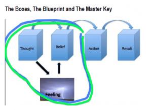 Master Key Boxes